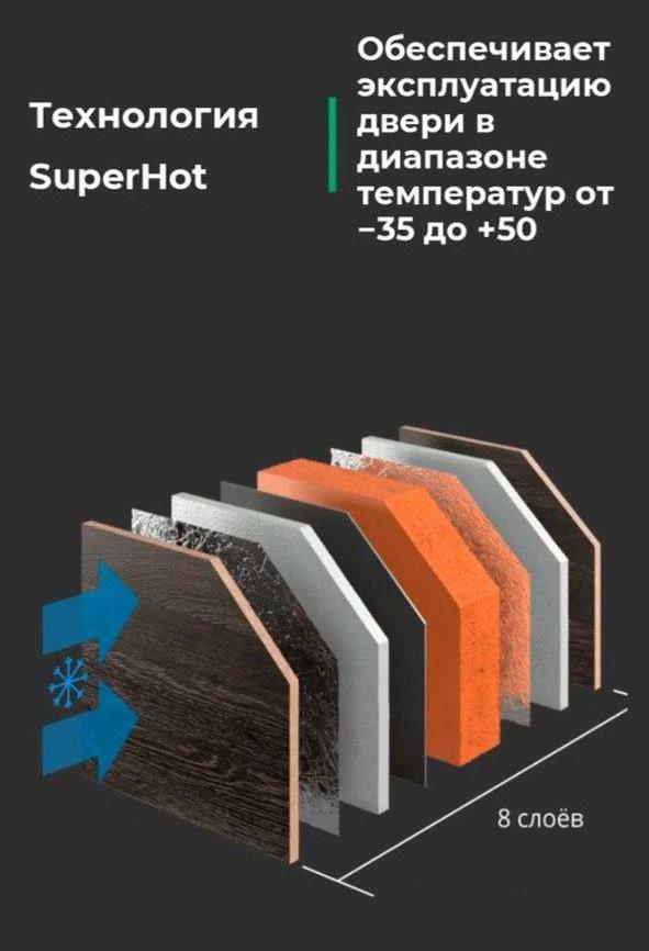 Технология SuperHot